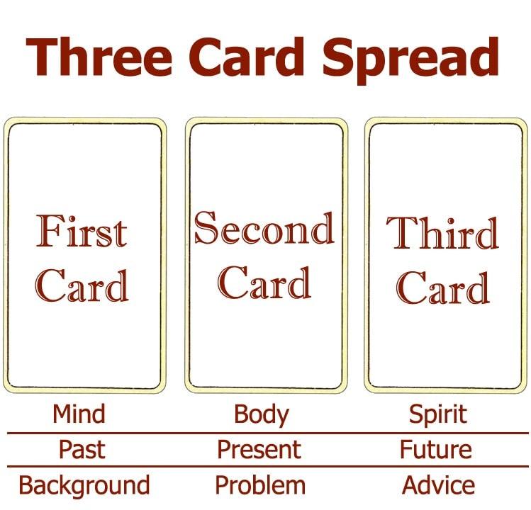 3 Card Tarot Spread Lovers min