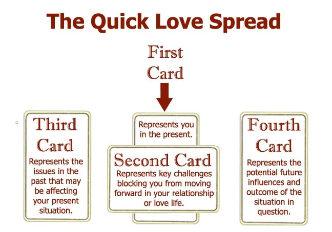 4 card quick love tarot card spread