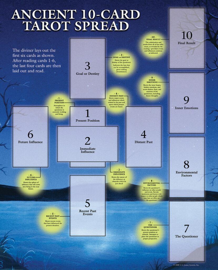 basic tarot spread Celtic Cross