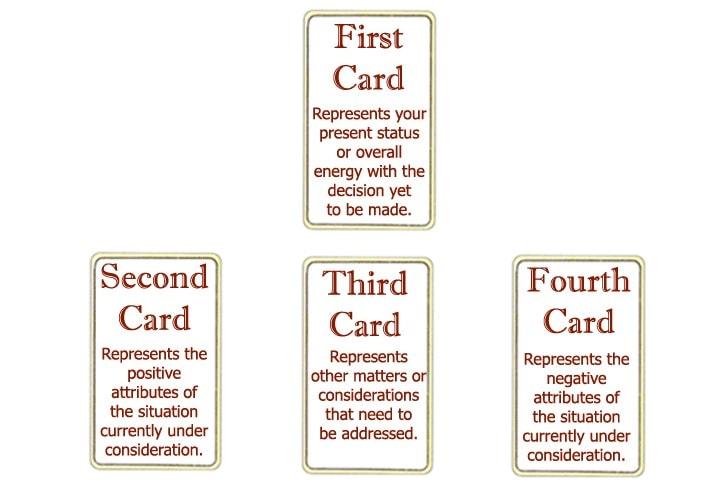 decision making tarot spread min