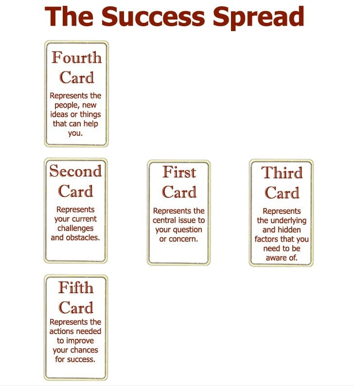 love and success tarot card spread 1 min 1